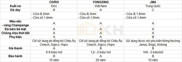 so sánh cửa nhôm yongxing - HKH WINDOW
